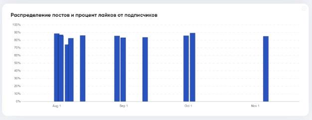 Анализ в TrendHero