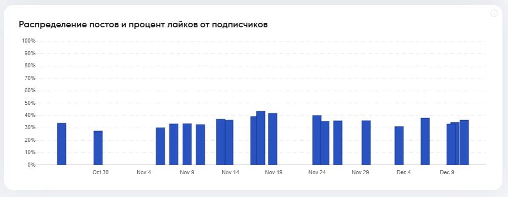 График распределения лайков и постов