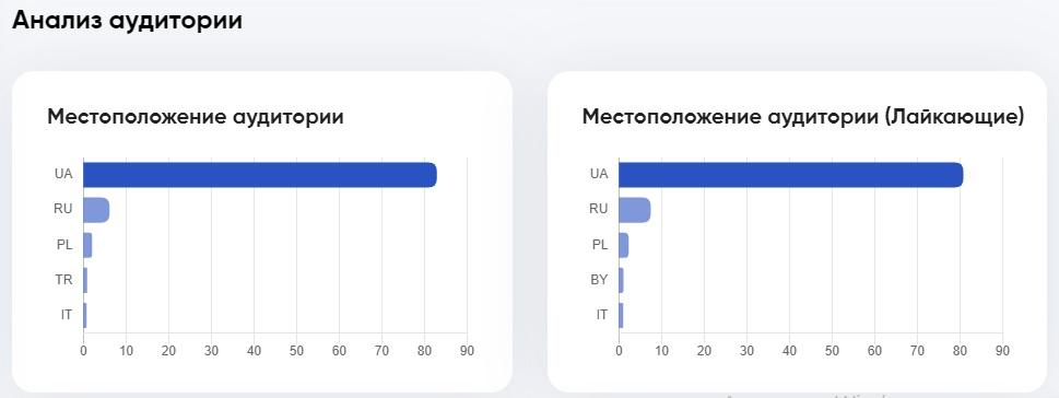 Статистика местоположения