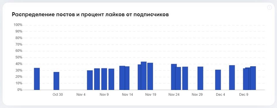 Распределение постов и процент лайкающей аудитории
