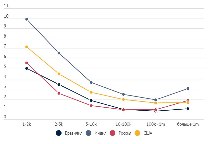 Средний ER в Бразилии, Индии, России и США