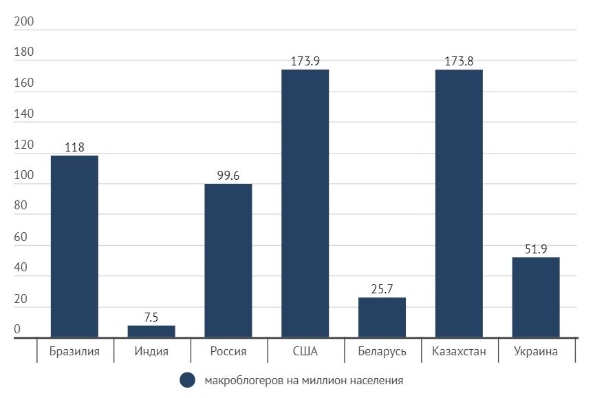 Сколько Instagram блогеров в России