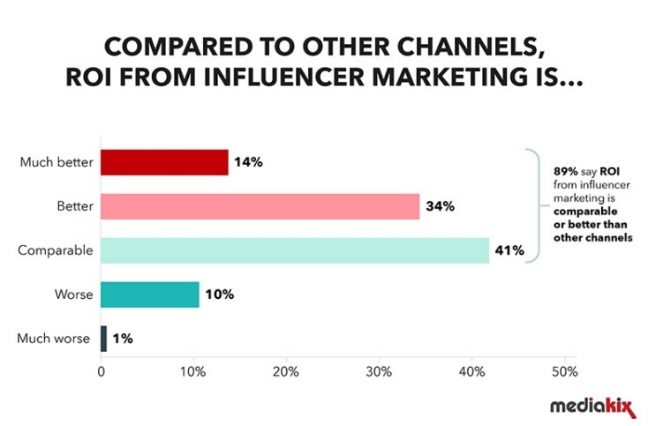 Influencers and Business