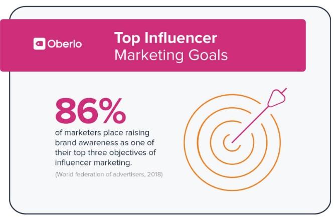 Top influencer marketings goal