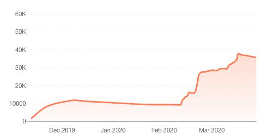 trendHERO follower growth chart