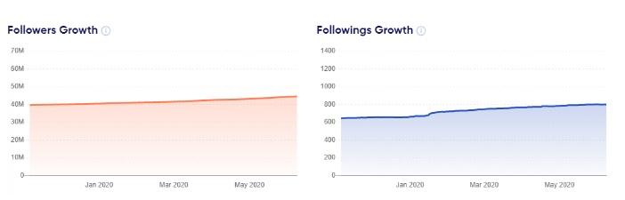 followers' growth