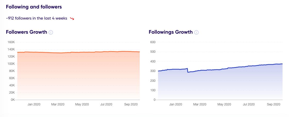 follower/following growth trendHERO