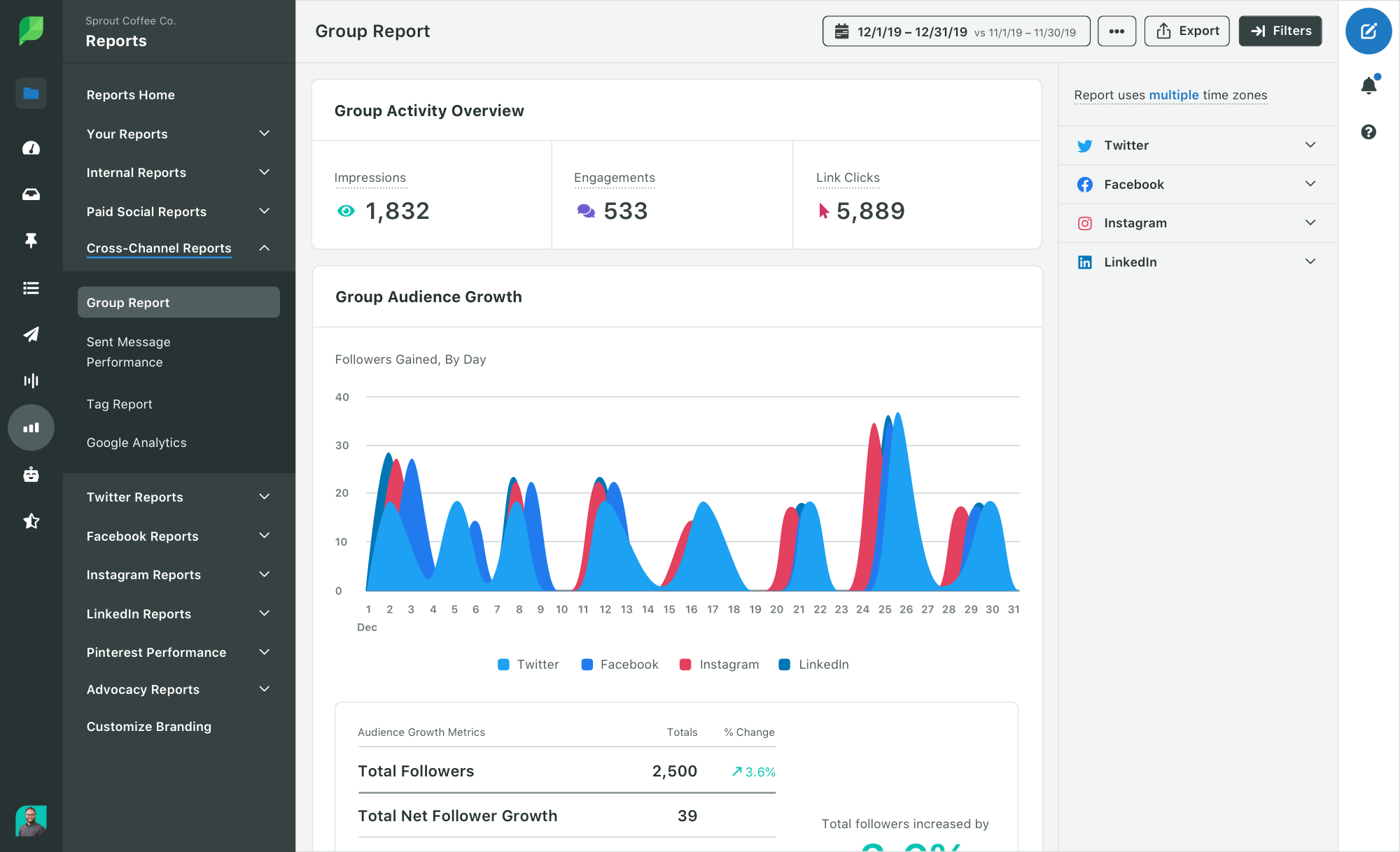 sprout social_analytics