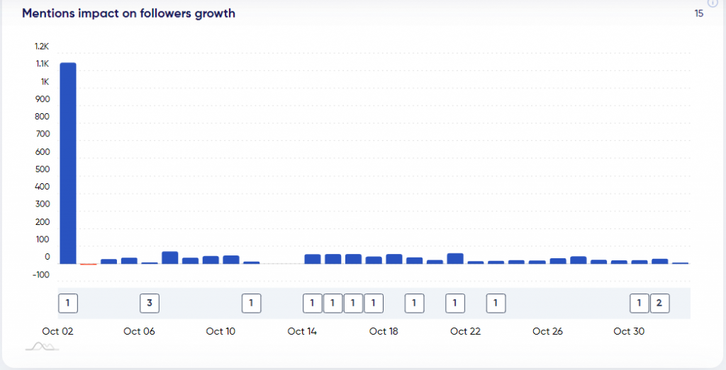 Mentions impact on followers growth