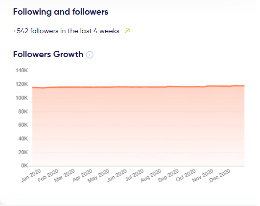 follower growth
