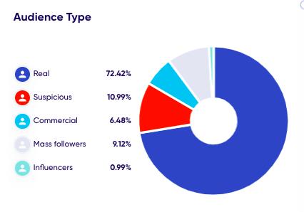 audience-chart-trendhero