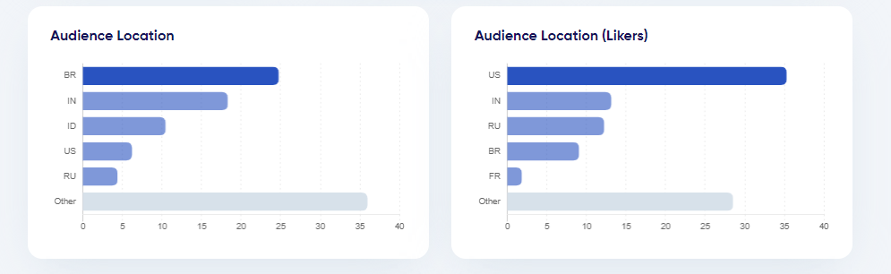 Audience location