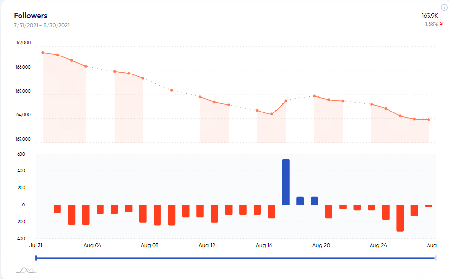 how your follower count has been changing over the last month